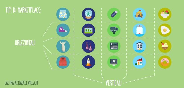 Un marketplace si definisce orizzontale o verticale secondo le categorie di prodotti