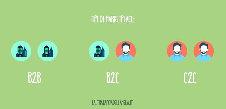 I marketplace si differenziano in base alla vendita tra aziende o privati
