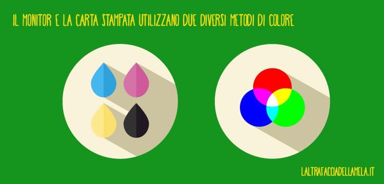 Il monitor e la carta stampata utilizzano due diversi metodi di colore