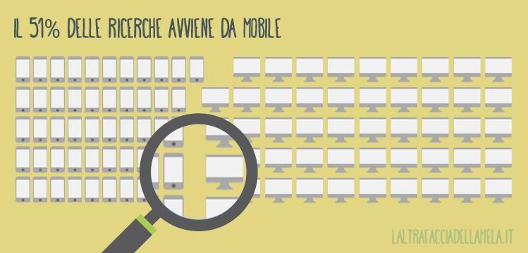 Il 51% delle ricerche avviene da mobile