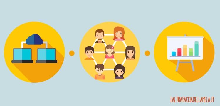 La condivisione sui social network aiuta la SEO